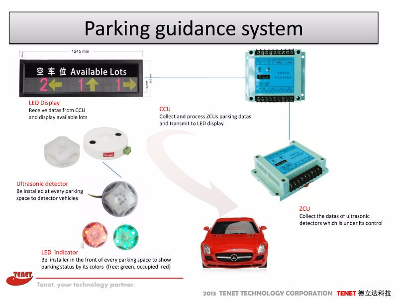 Car Park Space Counting System