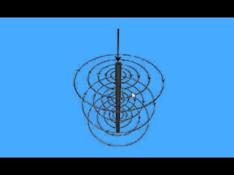 Magnetic Field Around A Straight Conductor, Loop, and Solenoid coil)