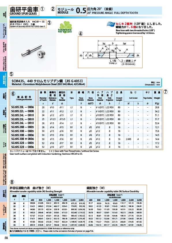 Ground spur pinion gear shaft Module 1.5 Chromium molybdenum steel Made in Japan KG STOCK GEARS
