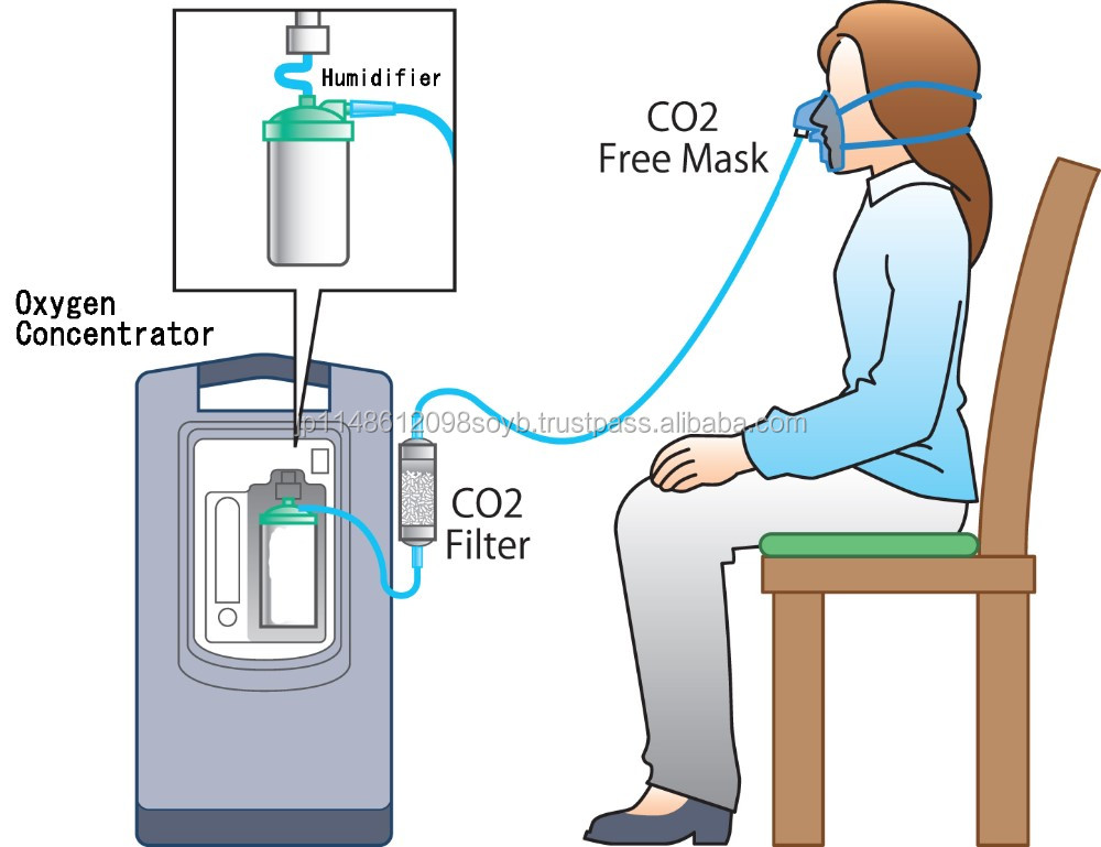 Registered design nitrogen filter CO2 Free with not taking in CO2