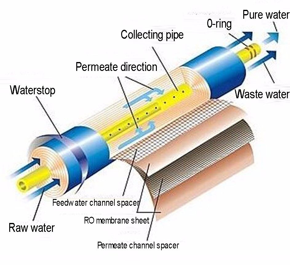 Image result for Reverse Osmosis Membrane