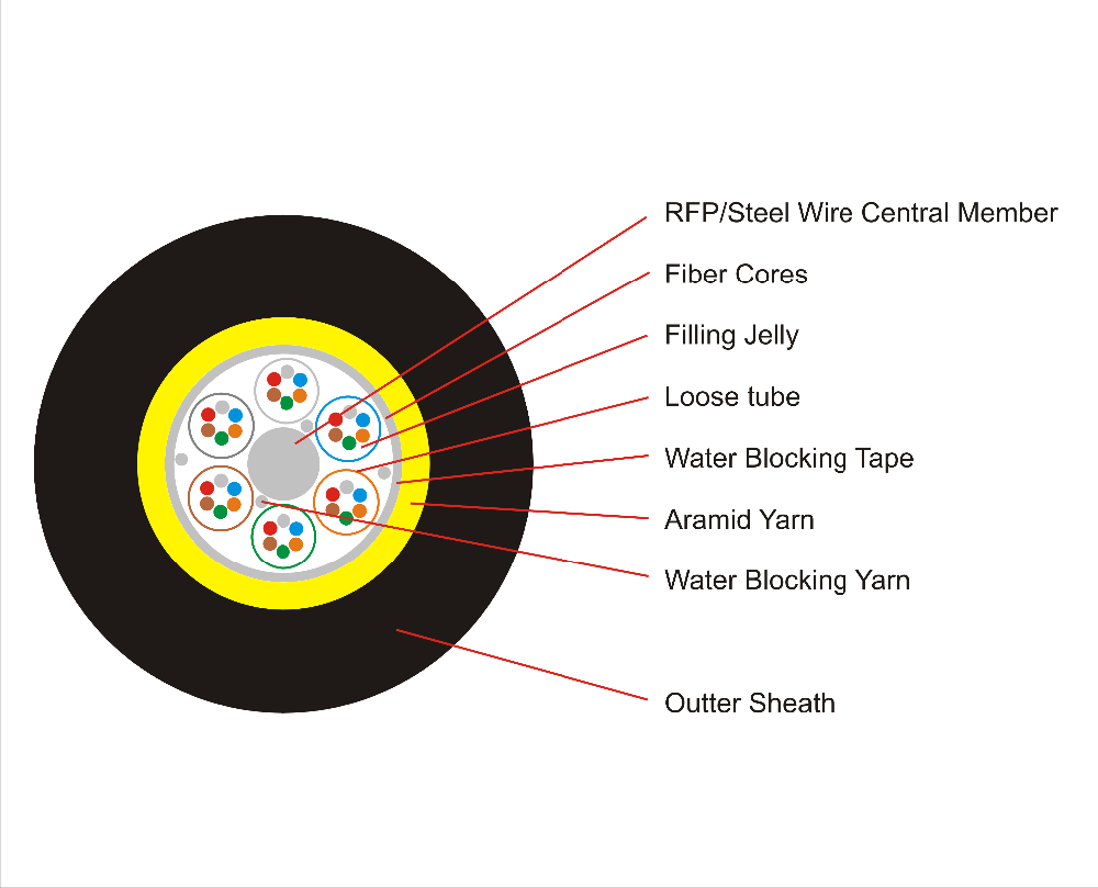 Duct Non Armored Fiber Optic Cable Buy Wire Diagram Product On