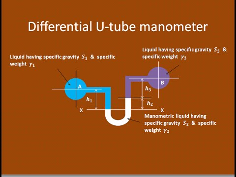 dwyer u tube manometer. get quotations · how to measure the gauge pressure using differential u-tube manometer - gate 2016 examination dwyer u tube