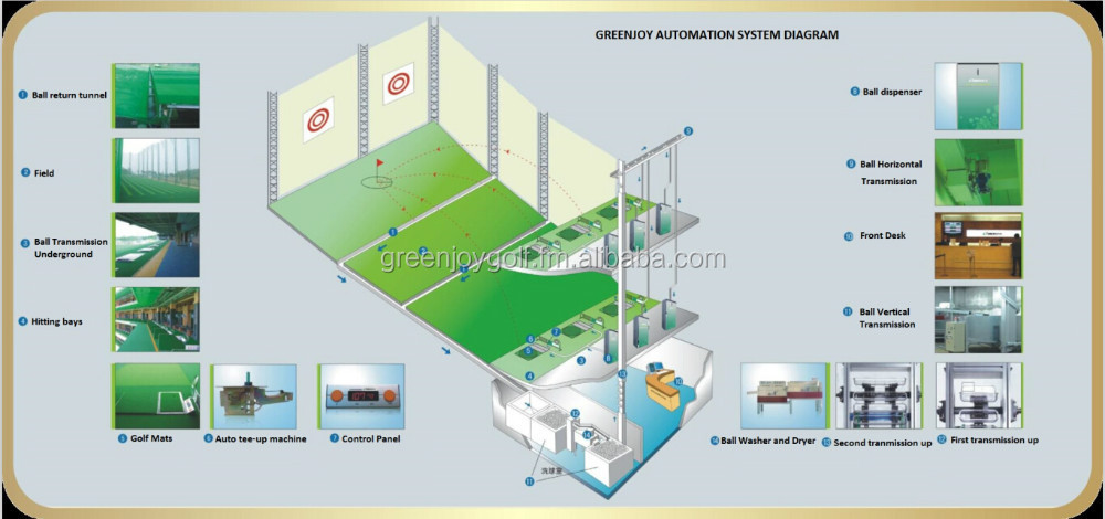GREENJOY Range Automation System