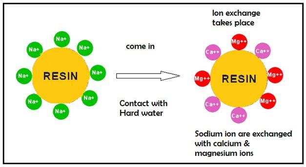 Fiberglass Tank Resin Regeneration Water Softener Cation