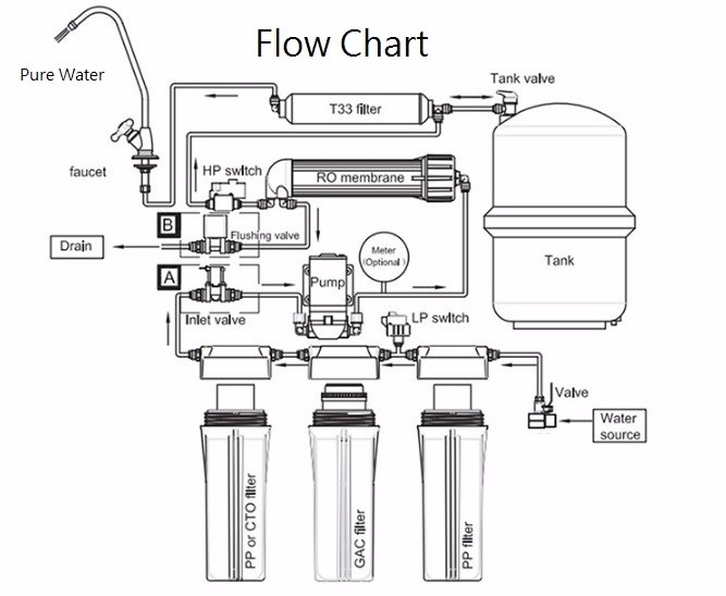 domestic ro system flow diagram