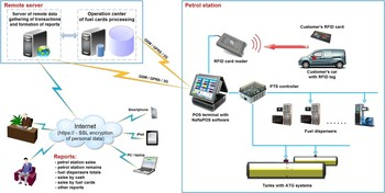Automation System On The Basis Of Naftapos Software For