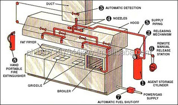 Kitchen Fire Suppression System - Buy Kitchen Exhaust System Product ...