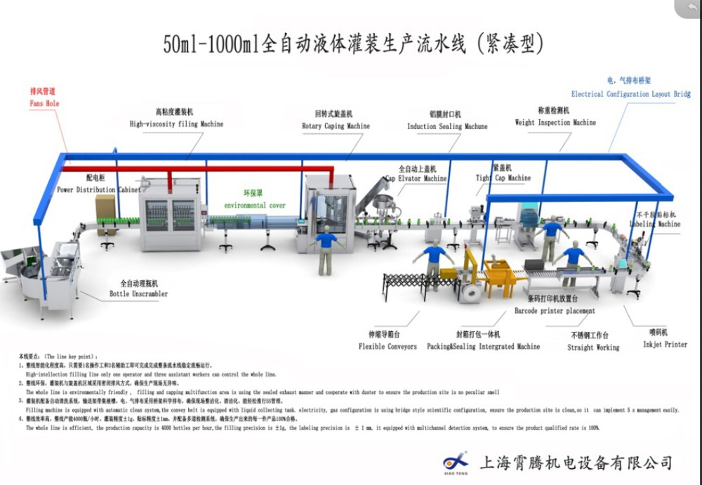 50ml-1000ml automatic liquid filling production line filling package machine