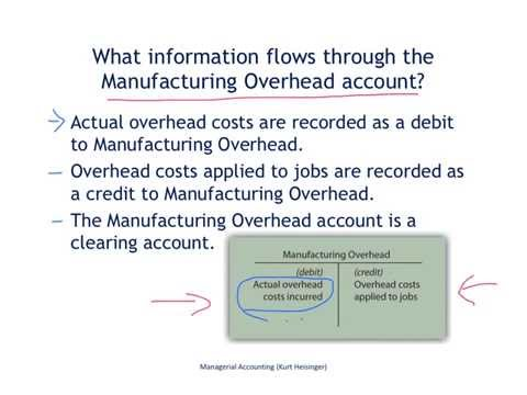 Managerial Accounting 2.3: Job Costing - Manufacturing Overhead