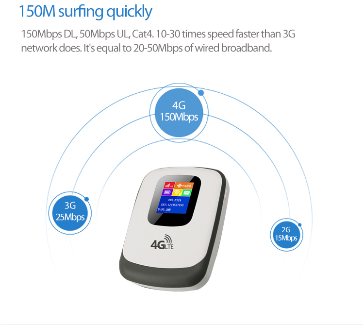 Mobile phone hotspot 150Mpbs 4G wifi router with sim card slot