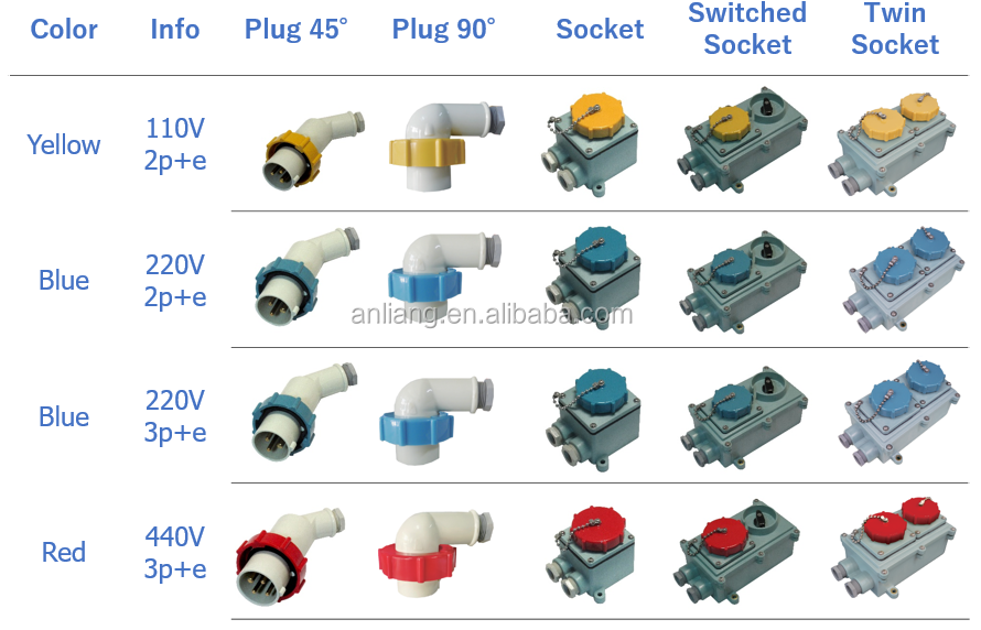 440V Waterproof electrical male and female industrial plug and socket