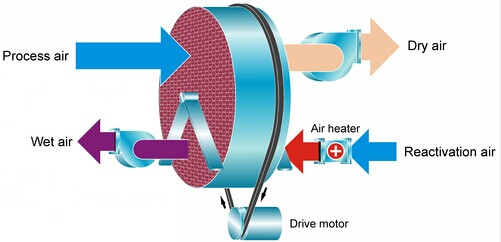 deciccant rotor work principle.jpg