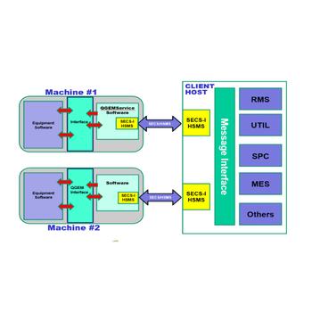 Secs Gem Computer Programs Types Of Communication Software - Buy Software  Programs,Software Computing,Types Of Communication Software Product on