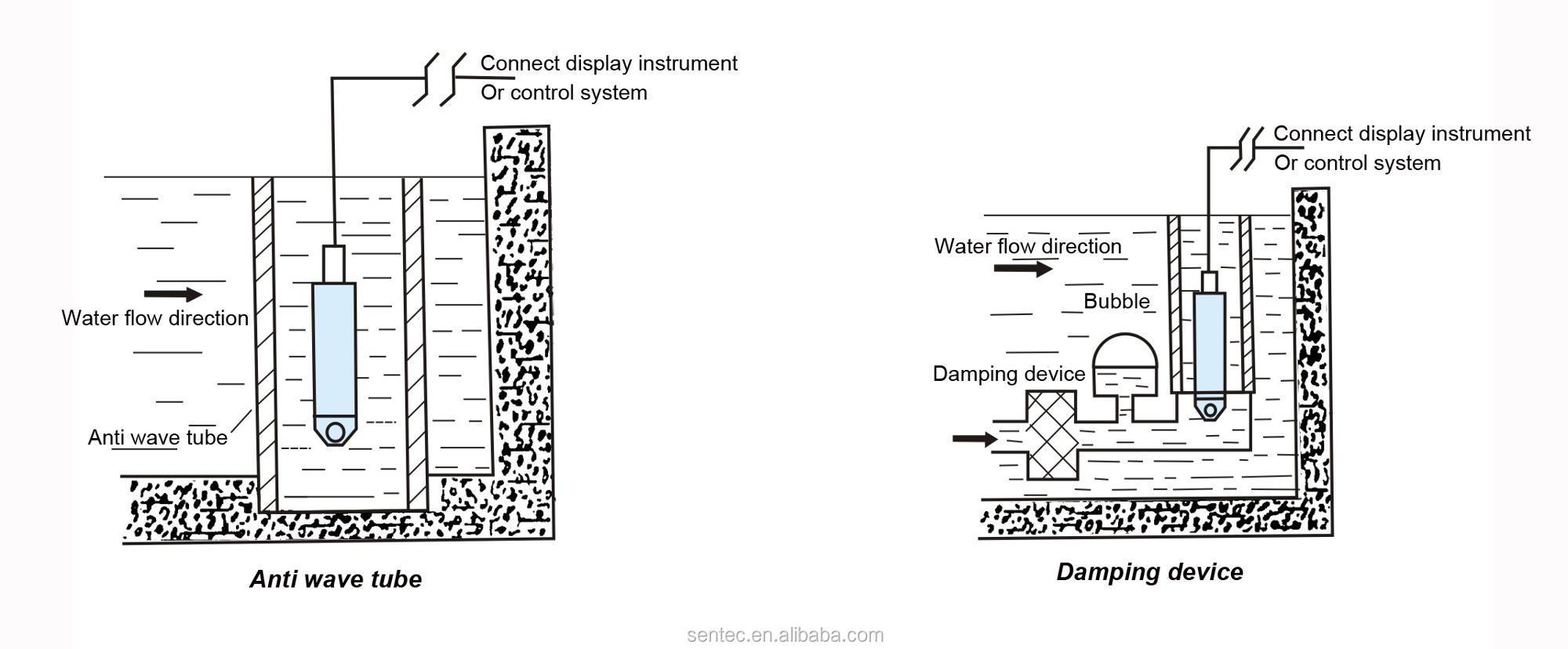 4-20mA पनडुब्बी तरल पूल गहरी अच्छी तरह से टैंक जल स्तर सेंसर