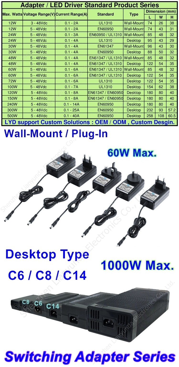 AC 100-240V 50-60Hz 24v 1.2a 12v 2.3a 2.5a ac power adapter