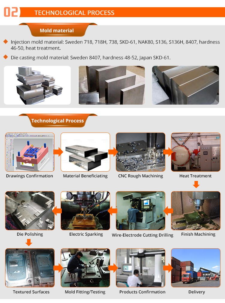 Zinc alloy or Aluminium Die Casting Mold Making