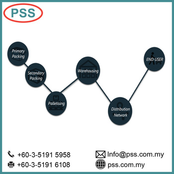 Warehouse Management System Pss Most Popular Logistic Pack And Tracking  System - Buy Logistics Software,Tracking Software,Warehouse Management  System