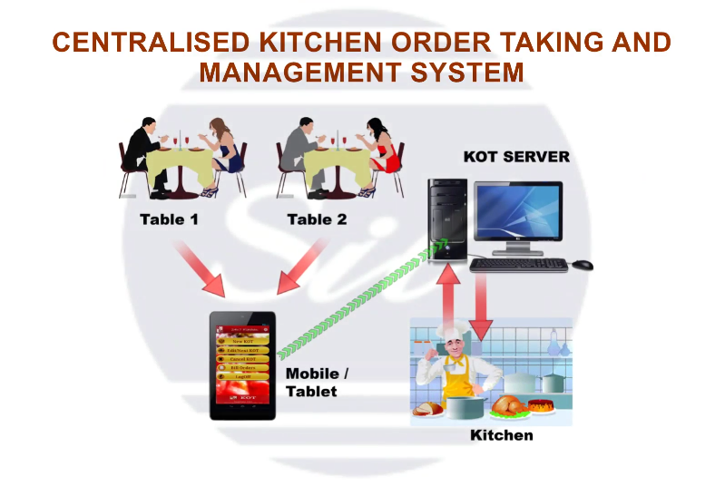 Restaurant Kitchen Order System restaurant order taking system, restaurant order taking system