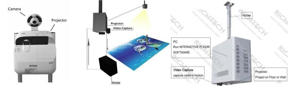 3d interactive flooring display interactive floor projection