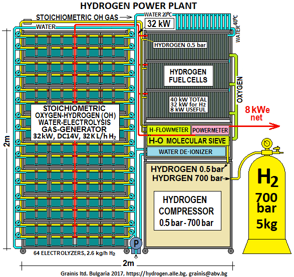 Hydrogen,Stoichiometric Oxygen-hydrogen (soh) And Modified Oh (moh) Power  Plants And Clean Gas Fuel Refineries - Buy Hydrogen Oxy Hydrogen Hho Browns