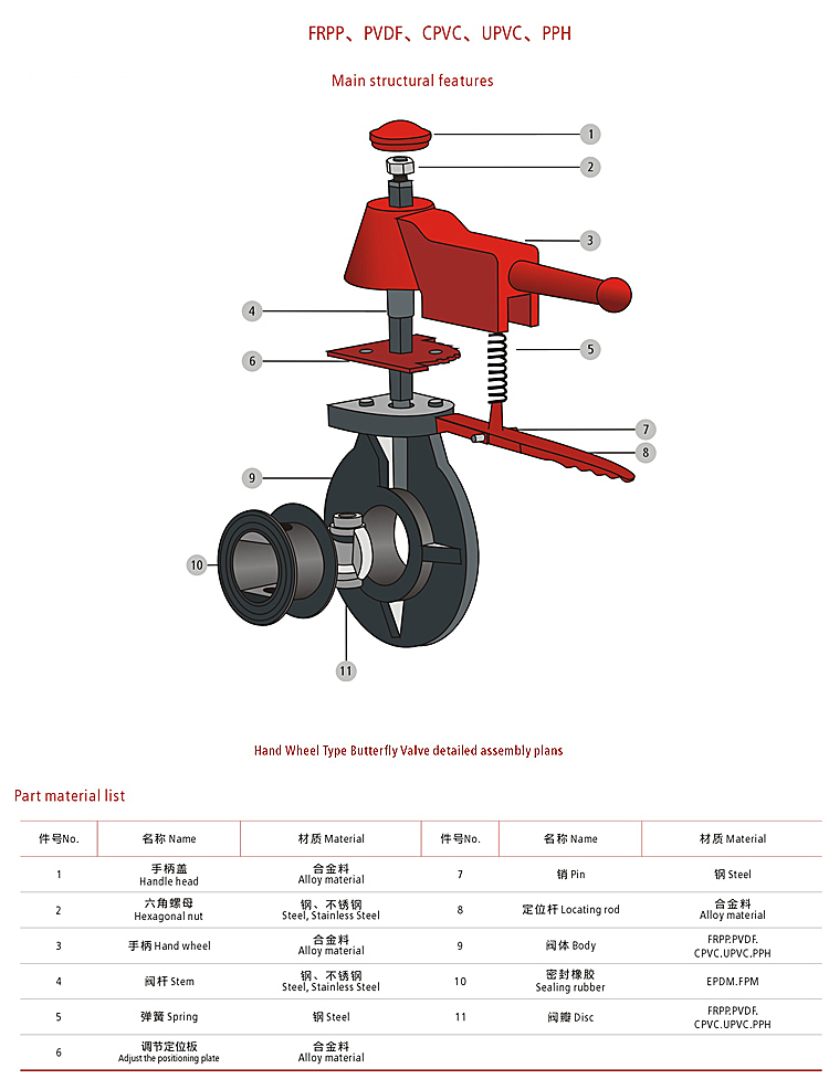 industrial cpvc pvc handle wafer type butterfly valve