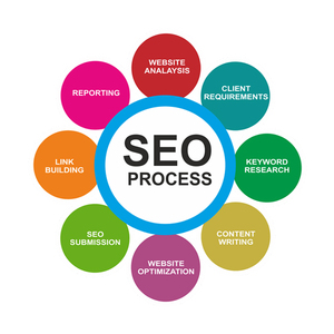 Best Digital Marketing Services - Advanced SEO Techniques 2017