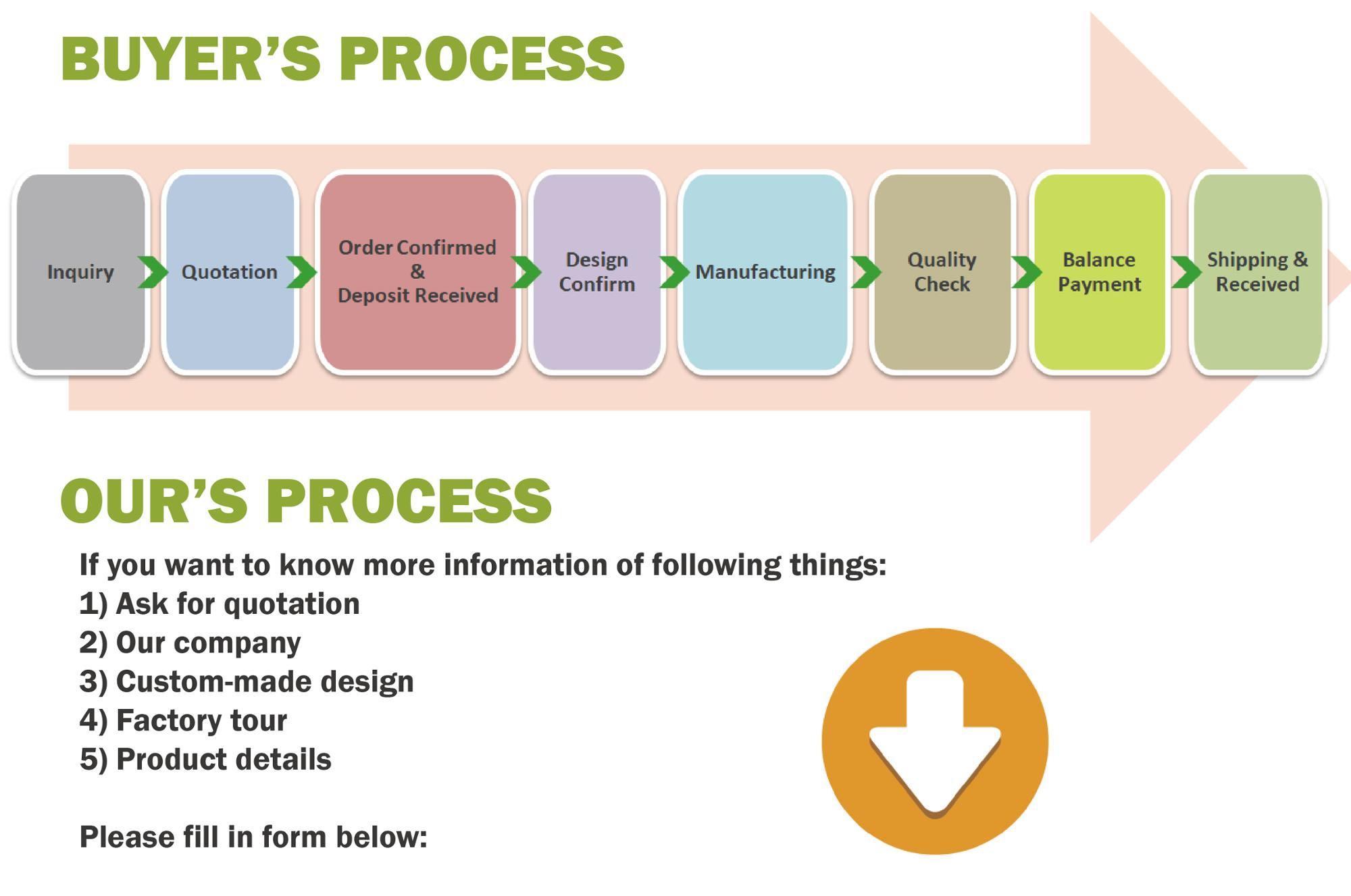 HowTool Order Process
